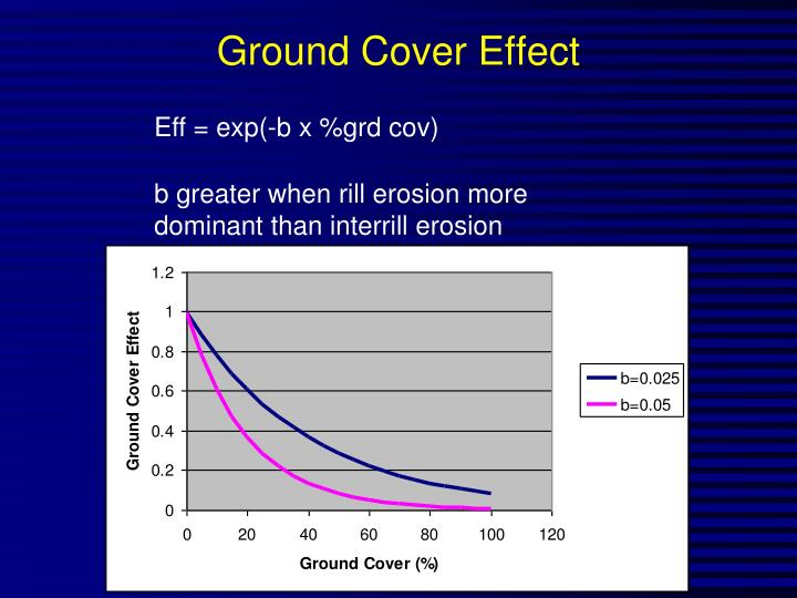 Ground Cover Effect