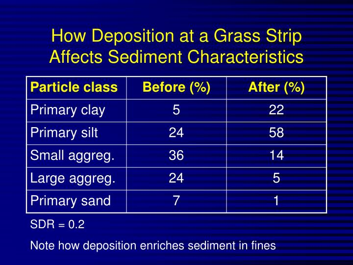 How Deposition at a Grass Strip Affects Sediment Characteristics