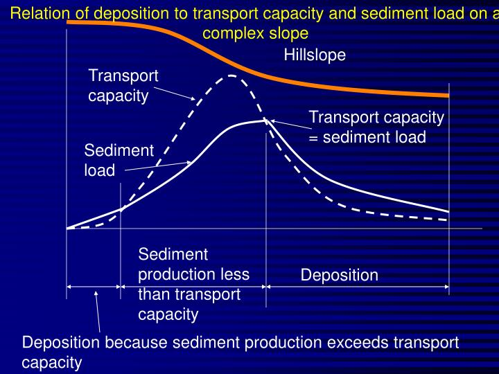 Relation of deposition to transport capacity and sediment load on a complex slope