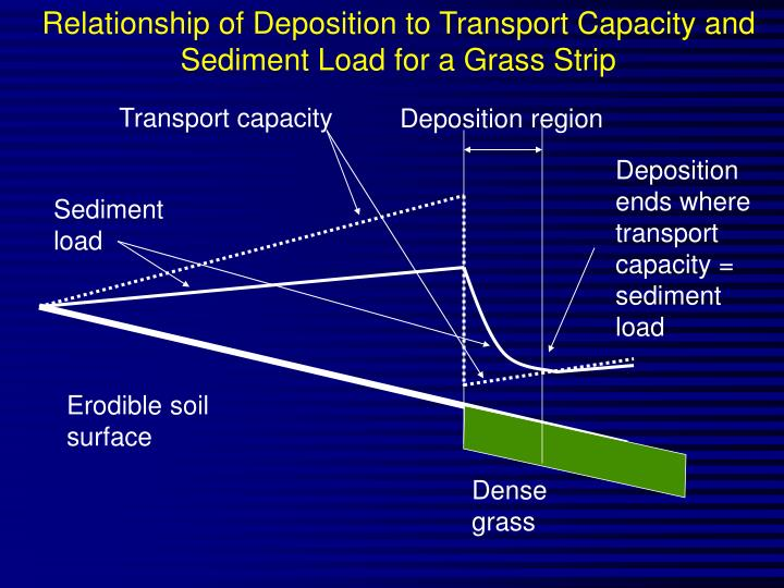 Relationship of Deposition to Transport Capacity and Sediment Load for a Grass Strip