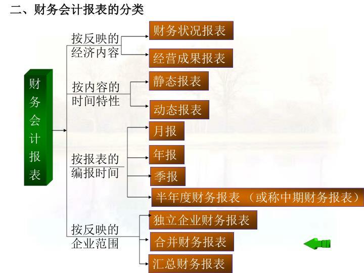 二、财务会计报表的分类