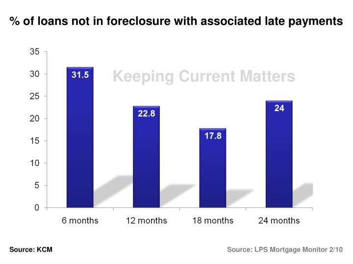% of loans not in foreclosure with associated late payments