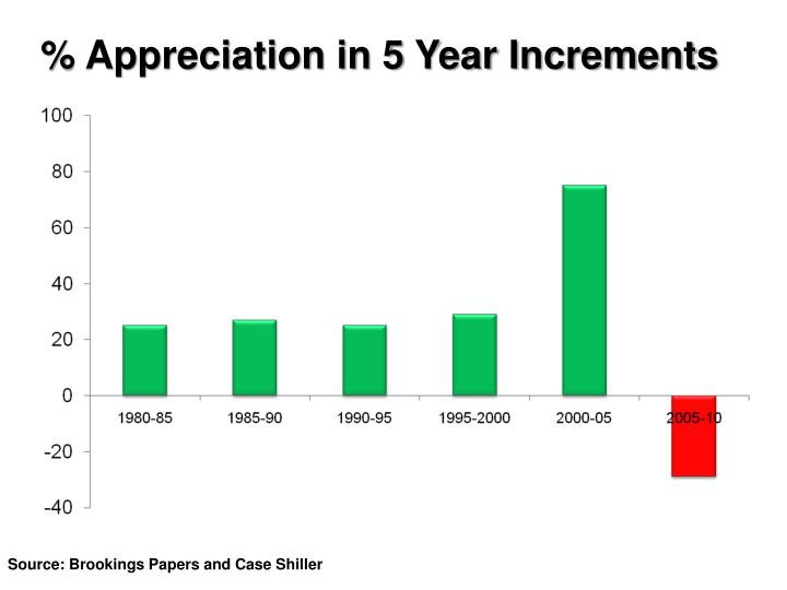 % Appreciation in 5 Year Increments