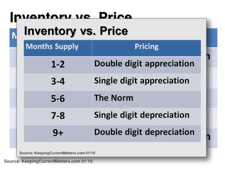 Inventory vs. Price