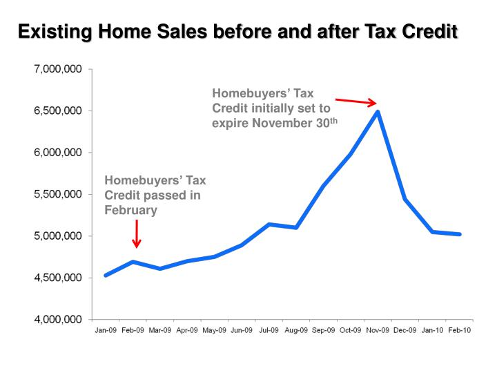 Existing Home Sales before and after Tax Credit