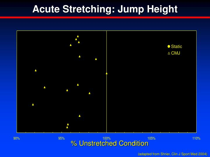 Acute Stretching: Jump Height