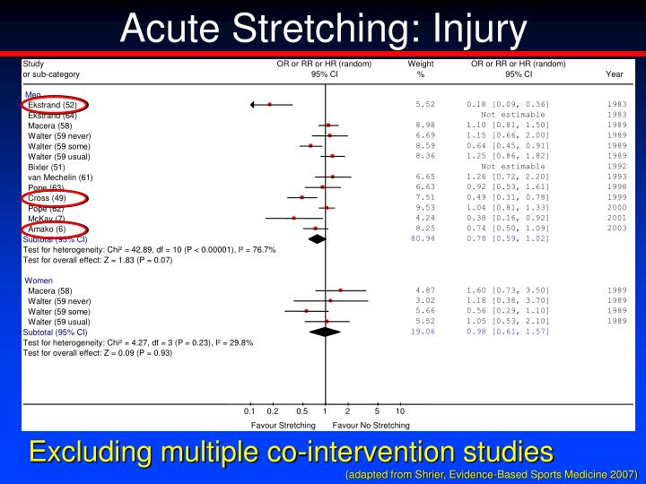 Acute Stretching: Injury