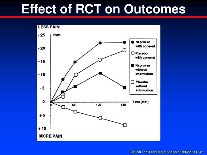 Effect of RCT on Outcomes