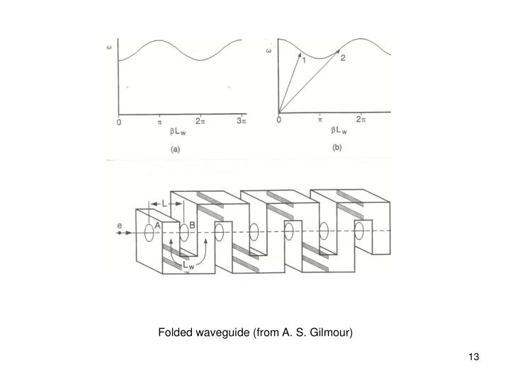 Folded waveguide (from A. S. Gilmour)