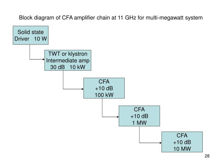 Block diagram of CFA amplifier chain at 11 GHz for multi-megawatt system