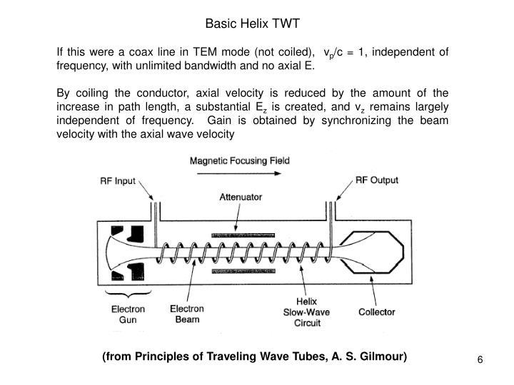 Basic Helix TWT