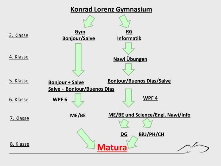 Konrad Lorenz Gymnasium
