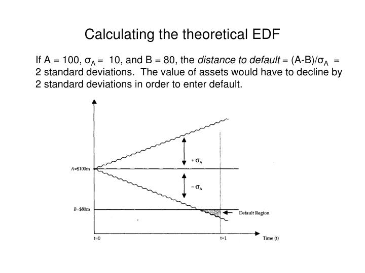 Calculating the theoretical EDF