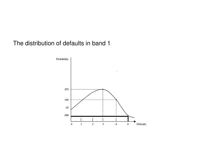 The distribution of defaults in band 1