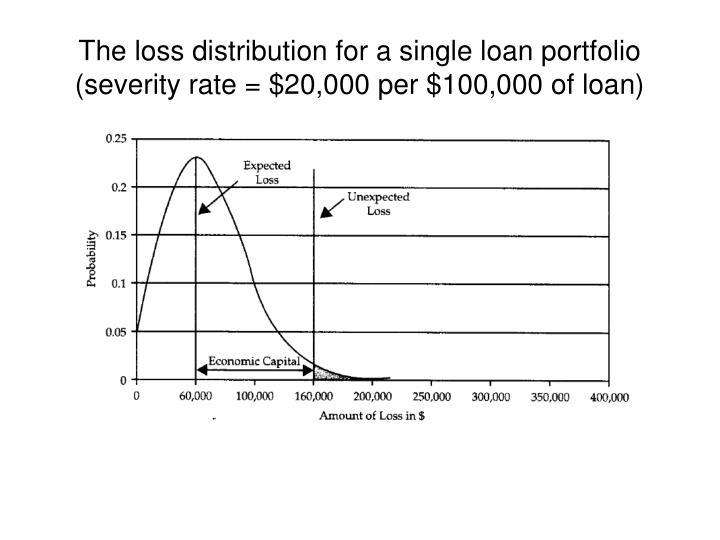 The loss distribution for a single loan portfolio (severity rate = $20,000 per $100,000 of loan)