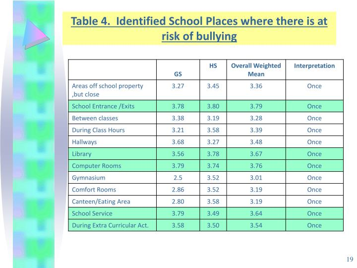 Table 4.  Identified School Places where there is at risk of bullying