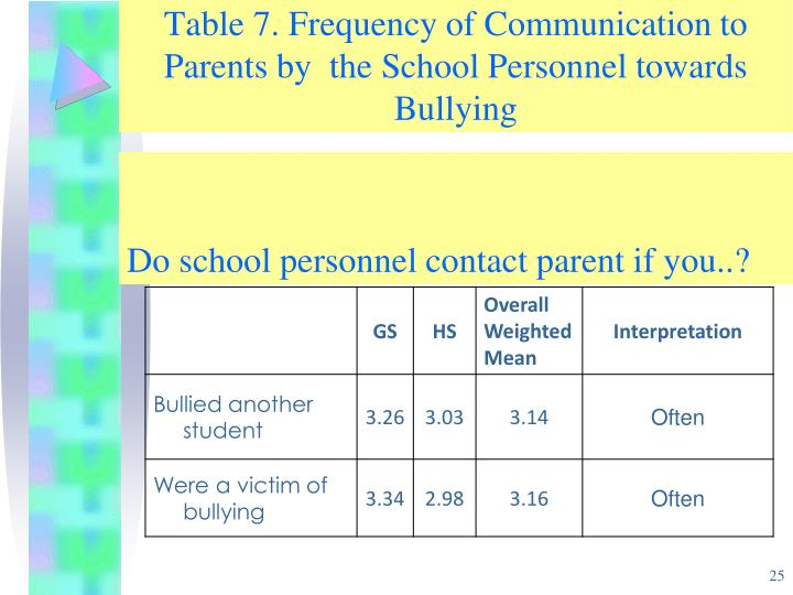 Table 7. Frequency of Communication to Parents by  the School Personnel towards Bullying
