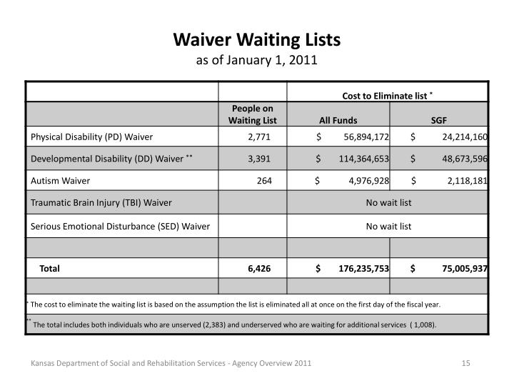 Waiver Waiting Lists