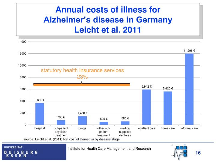 Annual costs of illness for