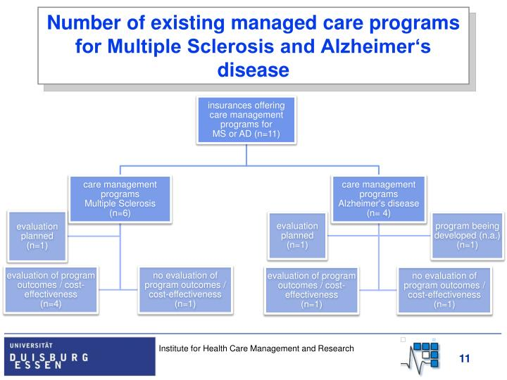 Number of existing managed care programs for Multiple Sclerosis and Alzheimer's disease