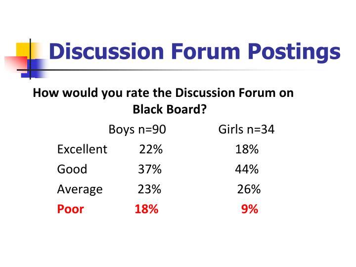Discussion Forum Postings