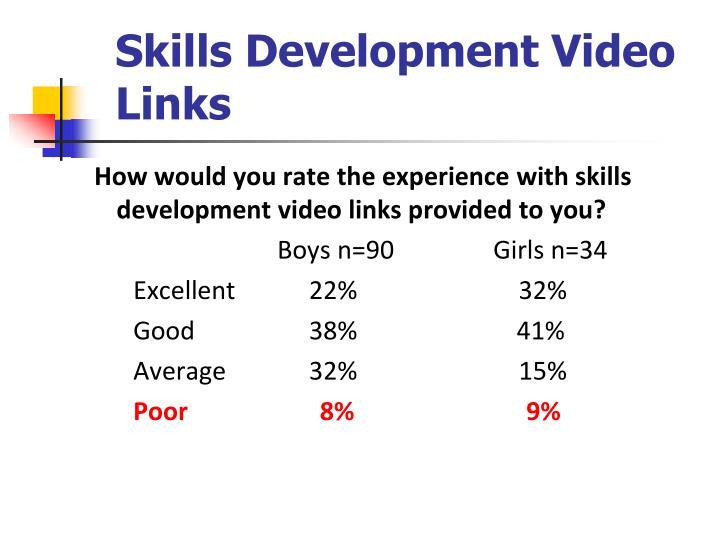 Skills Development Video Links