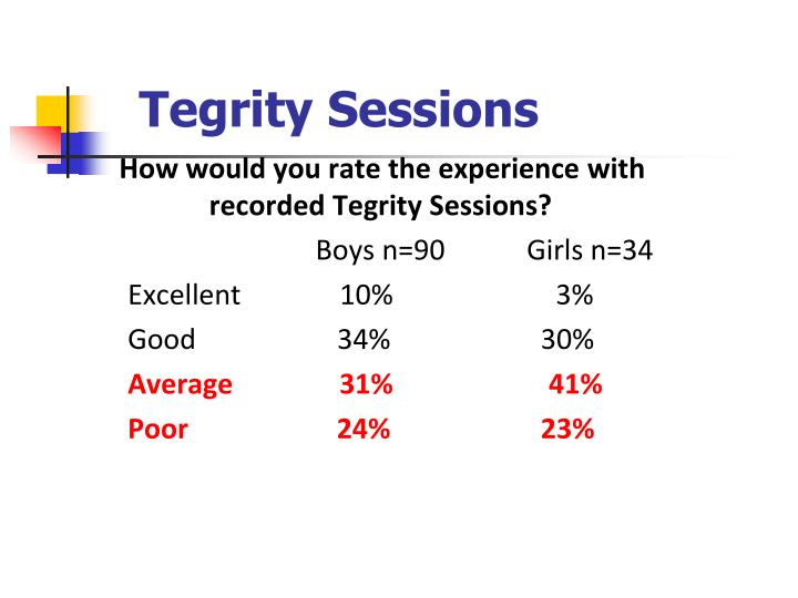 Tegrity Sessions