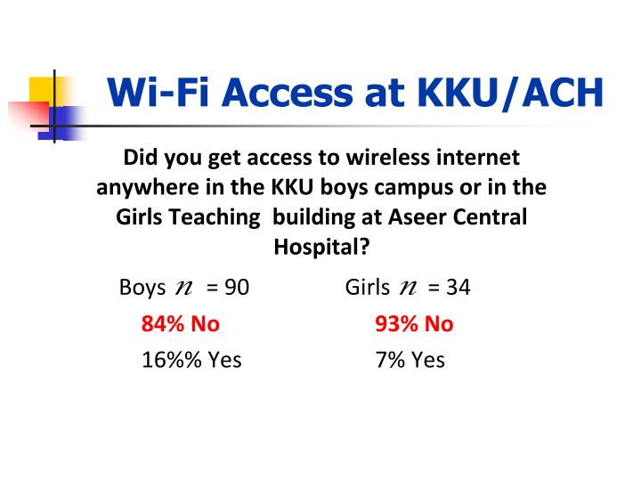 Wi-Fi Access at KKU/ACH