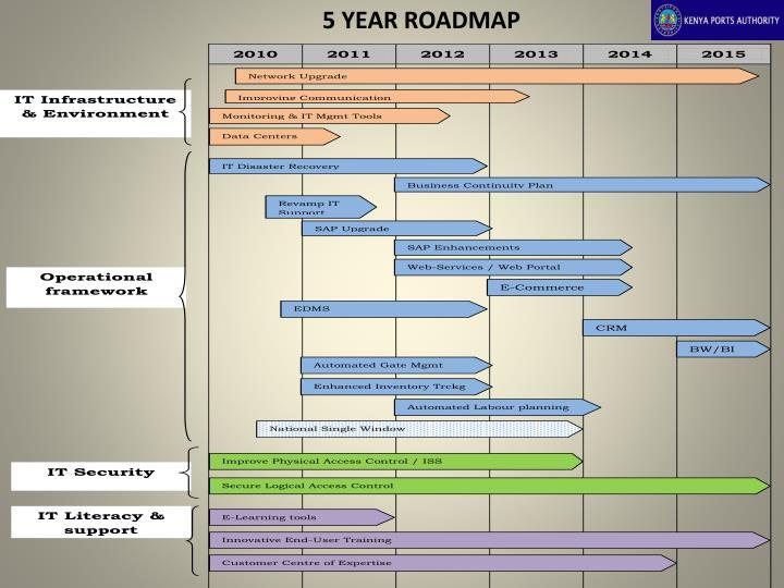 5 YEAR ROADMAP