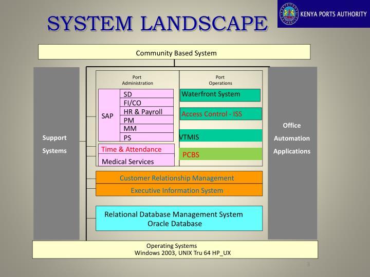Community Based System