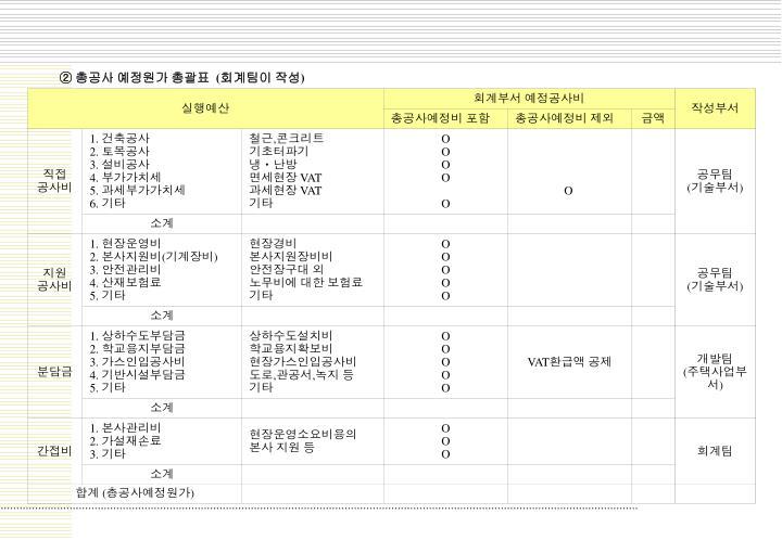 ② 총공사 예정원가 총괄표