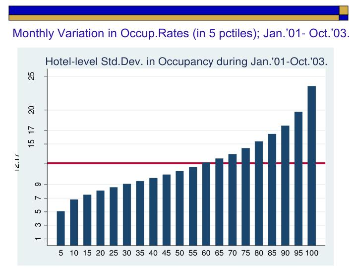 Monthly Variation in Occup.Rates (in 5 pctiles); Jan.'01- Oct.'03.