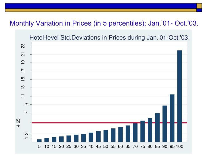 Monthly Variation in Prices (in 5 percentiles); Jan.'01- Oct.'03.