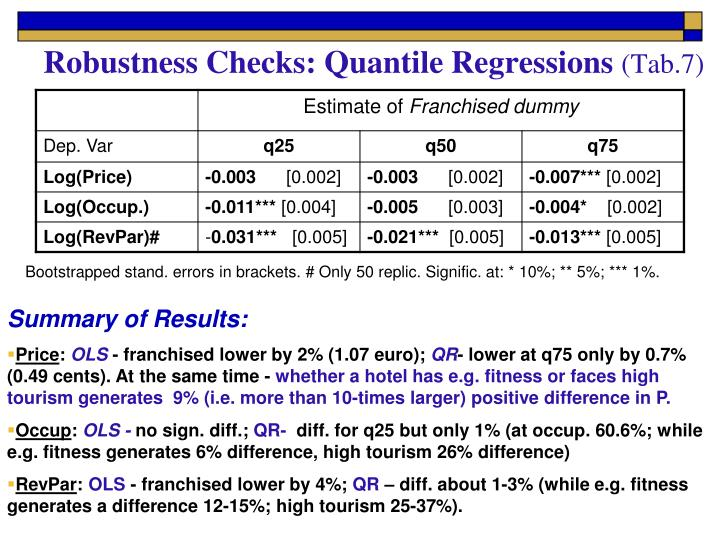 Robustness Checks: Quantile Regressions