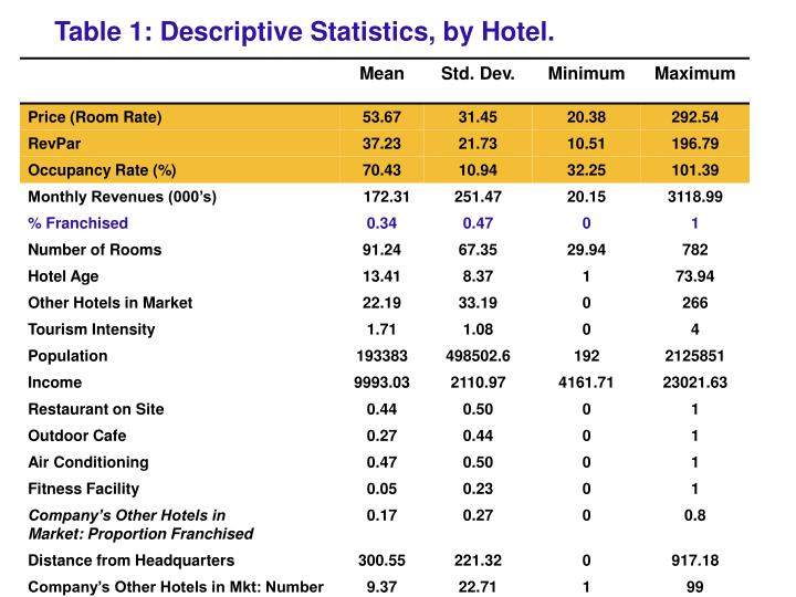 Table 1: Descriptive Statistics, by Hotel.
