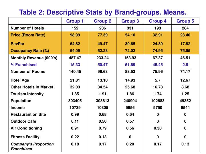 Table 2: Descriptive Stats by Brand-groups. Means.