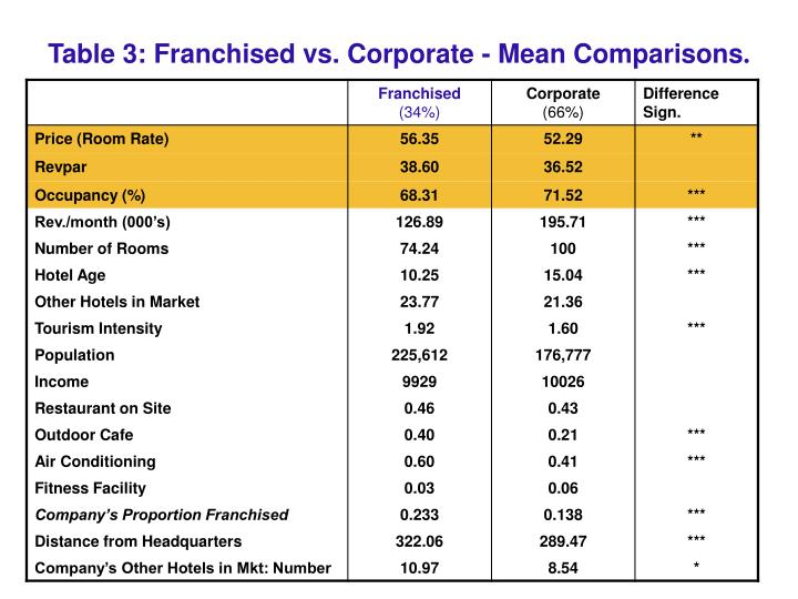 Table 3: Franchised vs. Corporate - Mean Comparisons