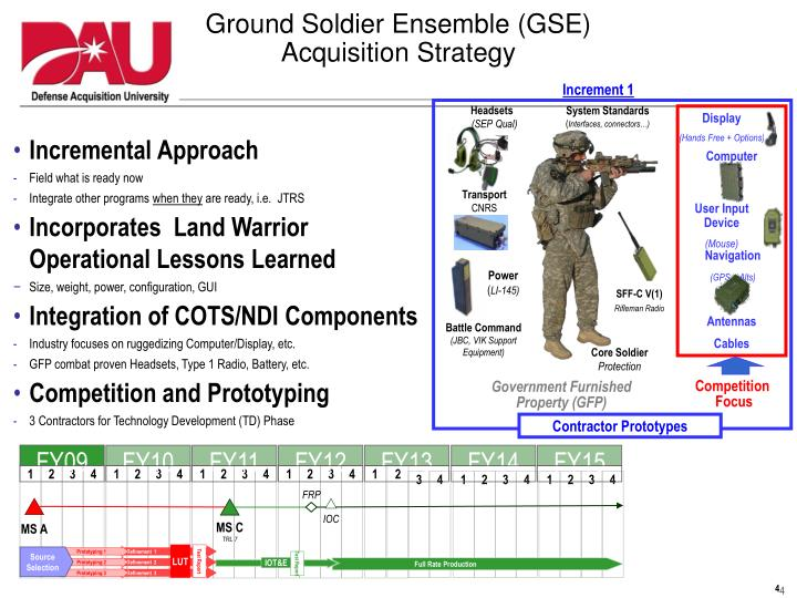 Ground Soldier Ensemble (GSE)