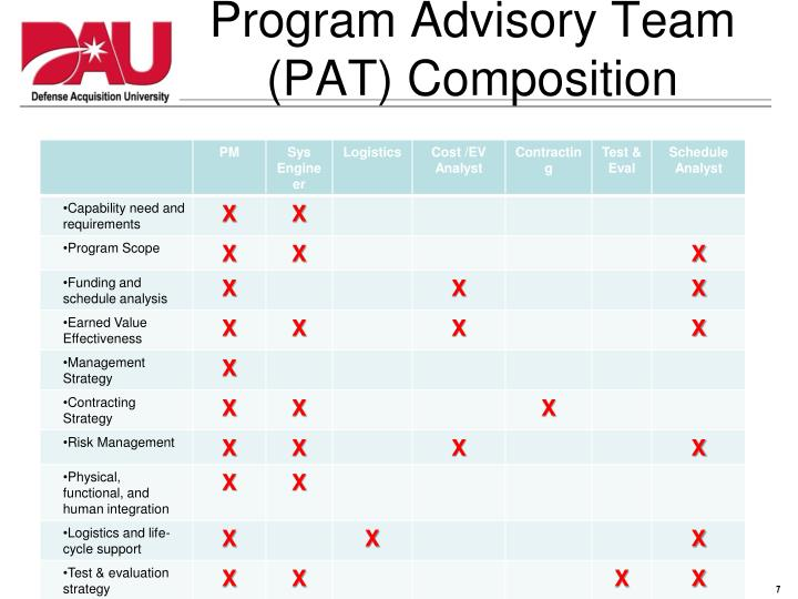 Program Advisory Team (PAT) Composition