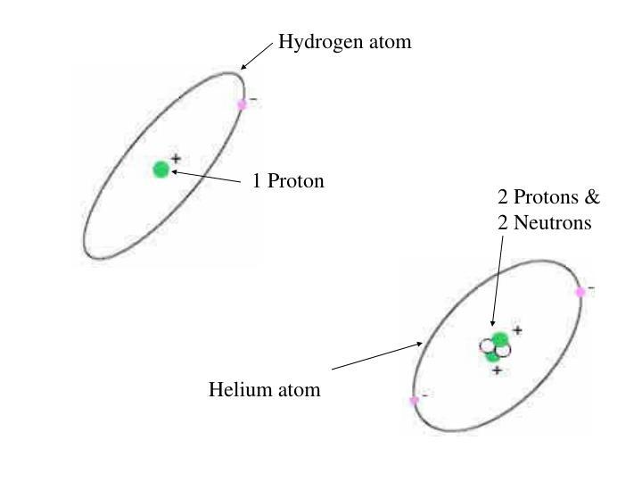 Hydrogen atom