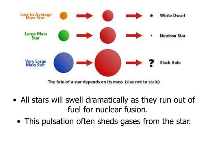 All stars will swell dramatically as they run out of fuel for nuclear fusion.