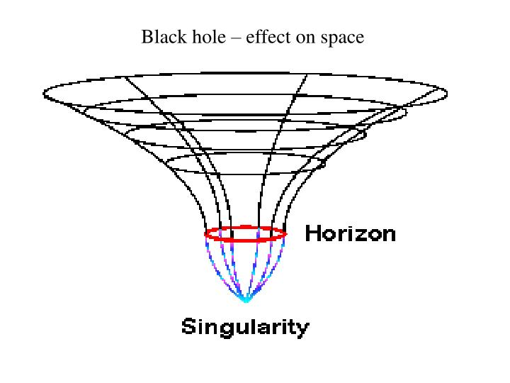 Black hole – effect on space