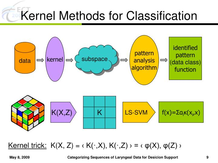 Kernel Methods for Classification