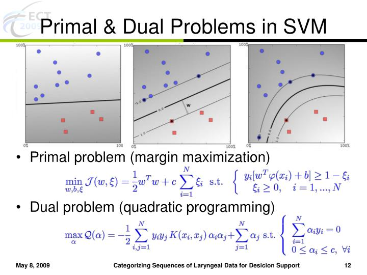 Primal & Dual Problems in SVM