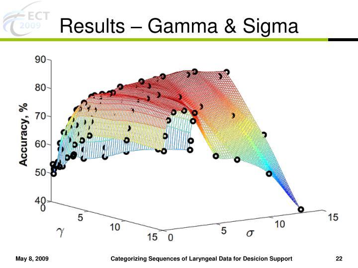 Results – Gamma & Sigma