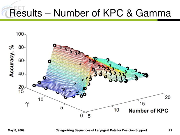 Results – Number of KPC & Gamma