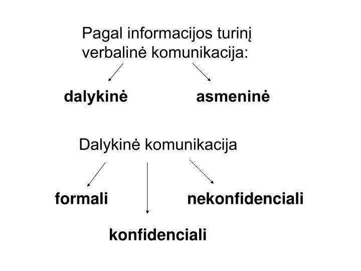 Pagal informacijos turinį verbalinė komunikacija: