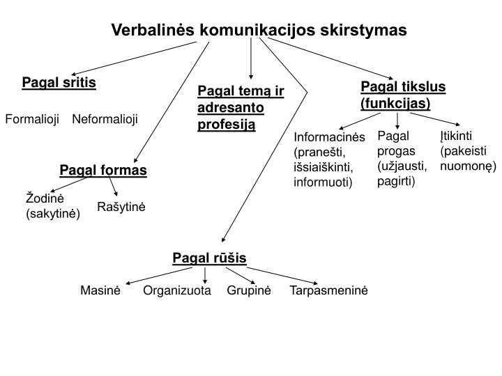 Verbalinės komunikacijos skirstymas