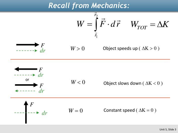 Recall from Mechanics: