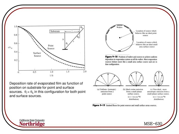 Deposition rate of evaporated film as function of position on substrate for point and surface sources.